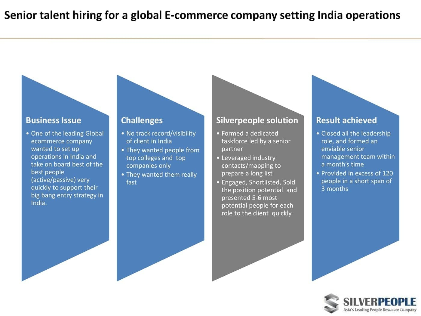 Senior talent hiring for a global E-commerce company setting India operations