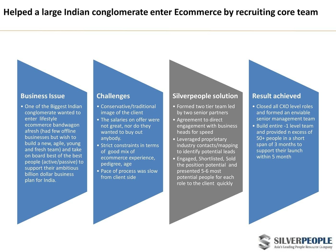 Helped a large Indian conglomerate enter Ecommerce by recruiting core team